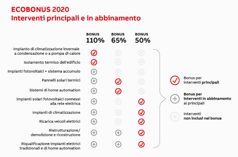 agevolazioni casa 2020 interventi principali e abbinamento